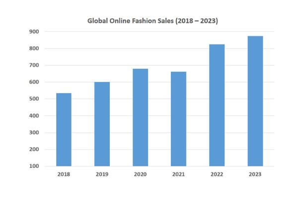 Online Fashion Retail Statistics