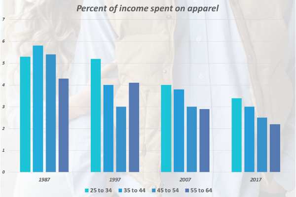 How Americans Spend on Clothing?