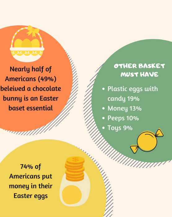 How Americans Spend on Easter