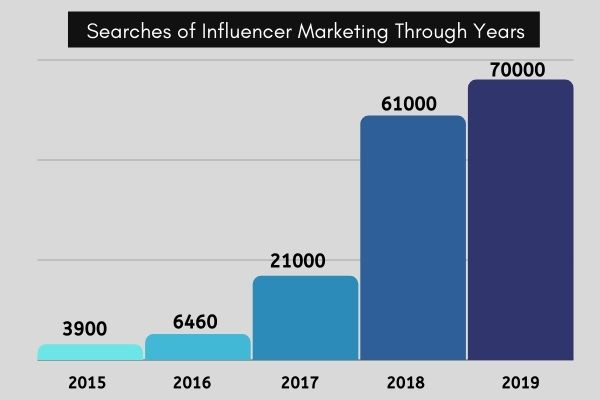 13 Influencer Marketing Trends and Statistics to Know in 2021