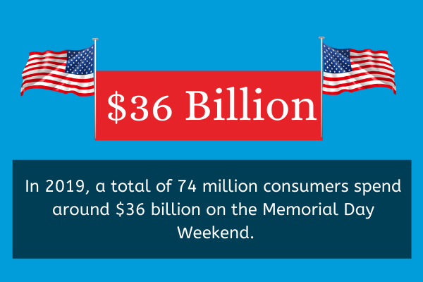 Memorial Day Statistics: How Much Americans Spend?