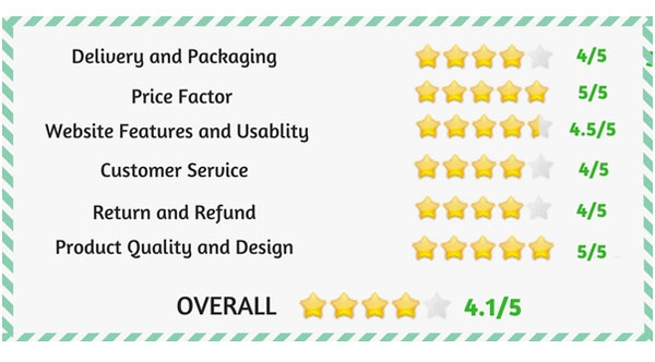 Ratings For Cupshe's Services