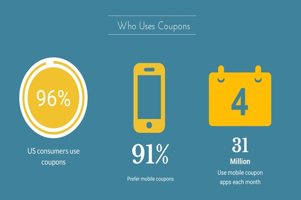 How Mobile Coupons are Boosting Sales